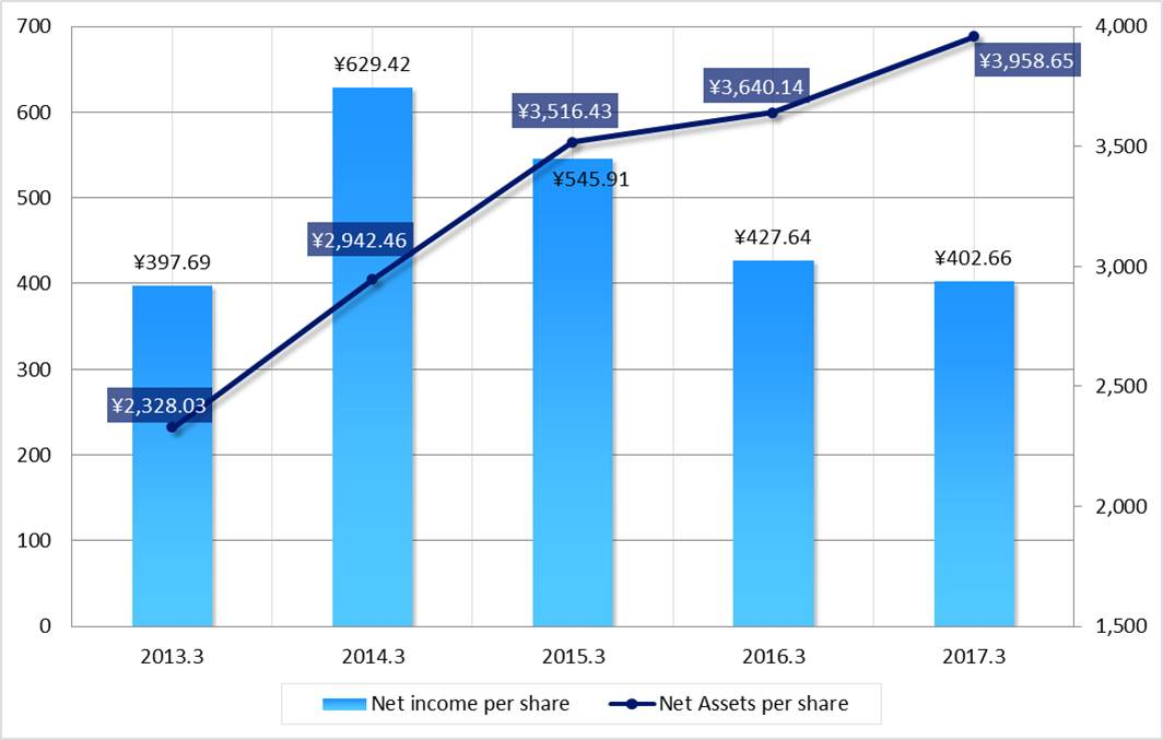Net income per share